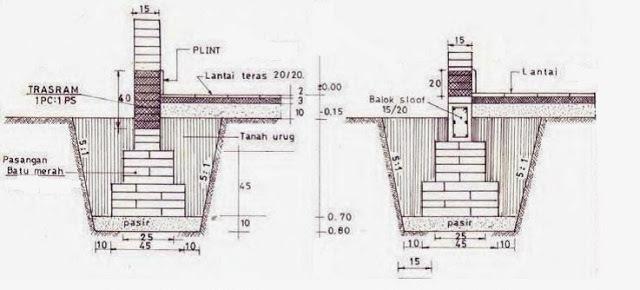 Fungsi & Jenis Pondasi Dalam Konstruksi Bangunan