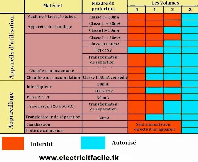 matériel et la mesure de protection dans chaque volume salle d'eau