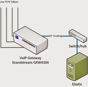 IP-PBX : HOW TO create Trunk Connection betwen Grandstream
