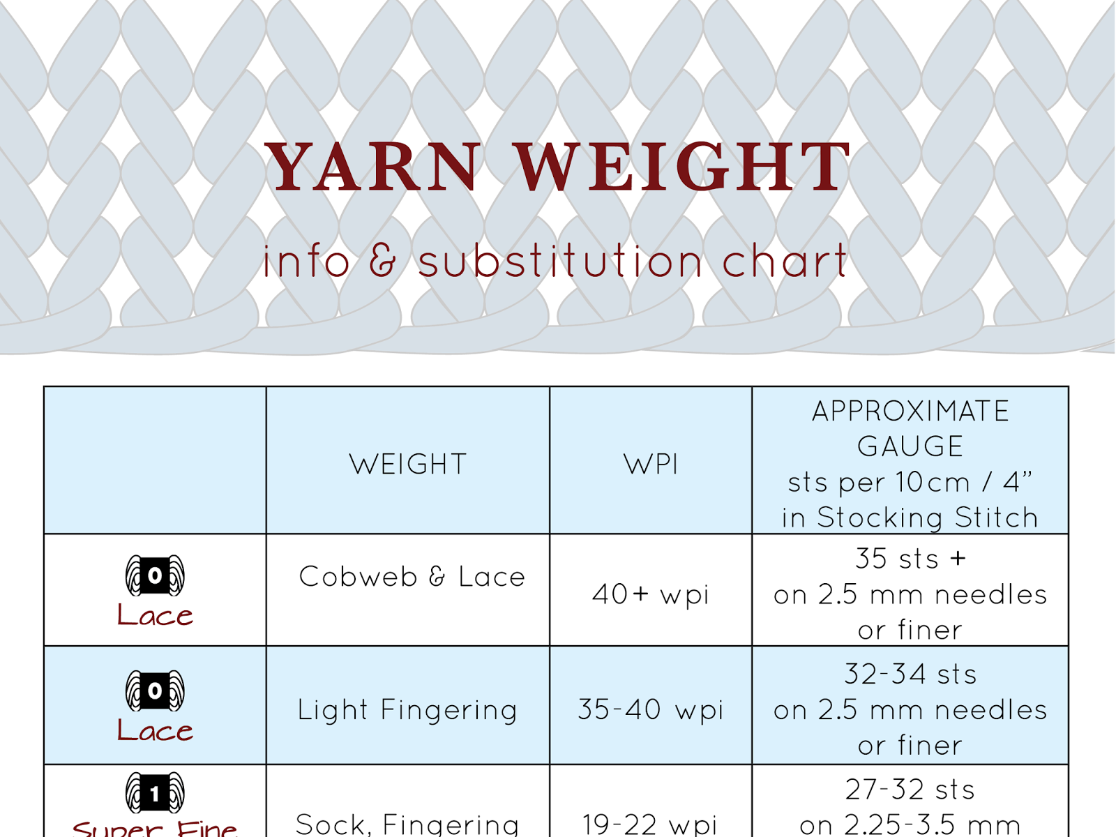 a handy yarn weight chart for knitting