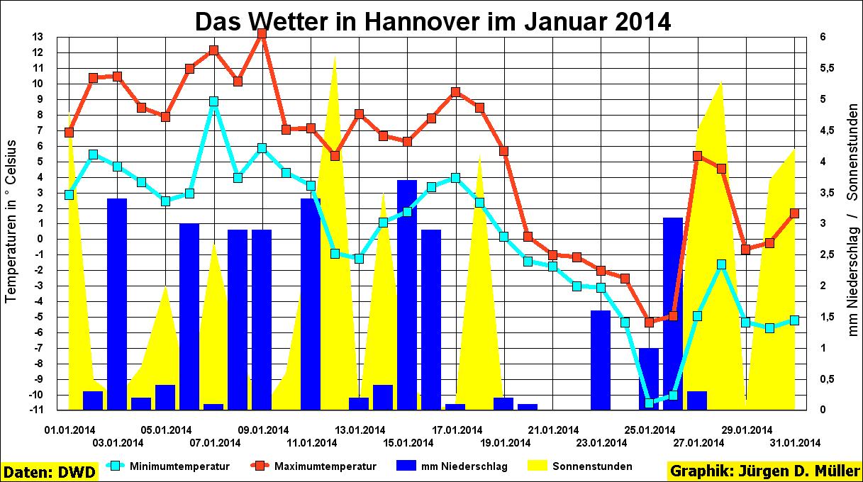 Hannover, Wetter, Station Hannover-Langenhagen, Maximaltemperatur, Minimaltemperatur, Niederschlag, Niederschläge, Sonnenschein, Sonnenstunden, DWD