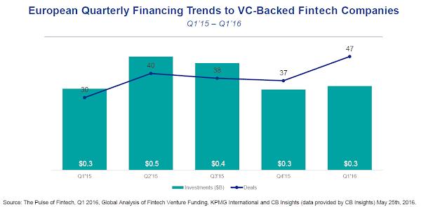 2016年第一季,歐洲金融科技公司獲得3億美元創投資金。截自KPMG金融科技報告。