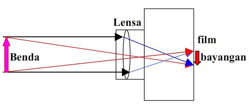 Alat Optik Kamera Lup Kaca Pembesar Dan Mikroskop Beserta Jenis