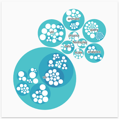 D3 Circle Packing Chart