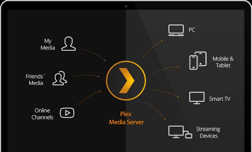 Plex Media Server 0 9 12 1 released, Install on Ubuntu