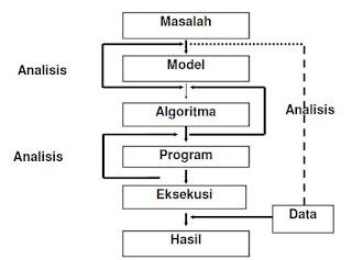 Pengertian Logika dan Algoritma Pemrograman