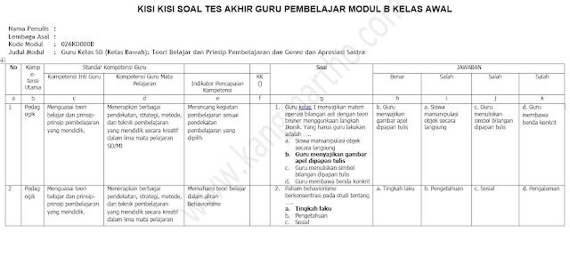 Soal Tes GP Modul B Kelas Awal