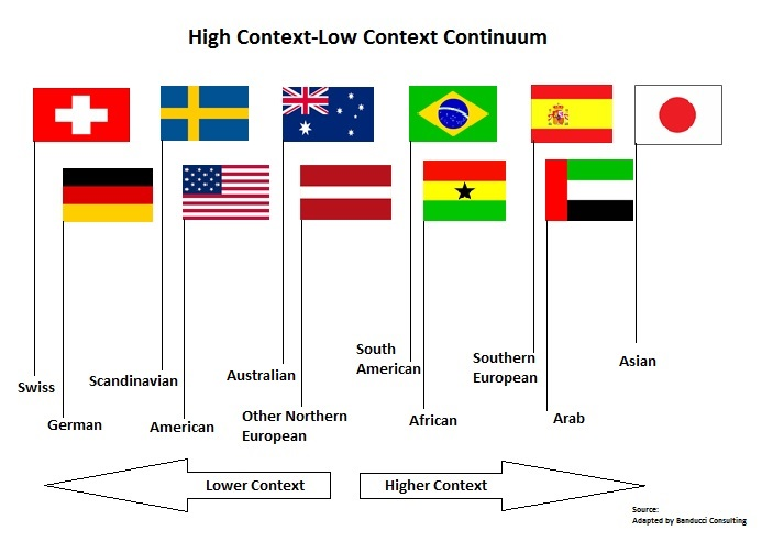 high and low context cultures hofstede's The elements of culture, and the high and low context cultures in hofstede's  dimensions of culture will affect customer services offered and customer buying.