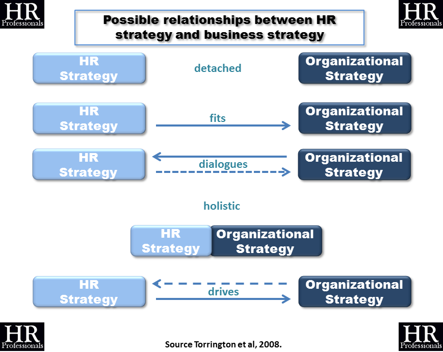 Reality of business and hr strategy essay