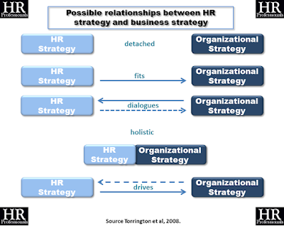 HR Strategy Between Myth And Reality