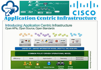 Cisco Application Centric Infrastructure