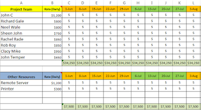Project Budget Template Excel : Estimate and Track with Free Download