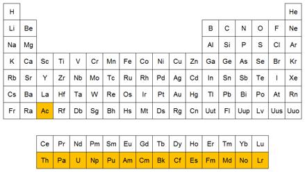 Qumicas ejemplos de actnidos posicin de los actnidos en la tabla peridica urtaz Image collections