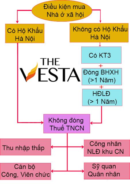 Điều kiện mua nhà ở xã hội The Vesta