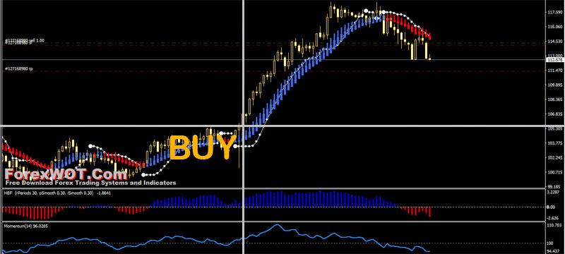 forex trend momentum buy
