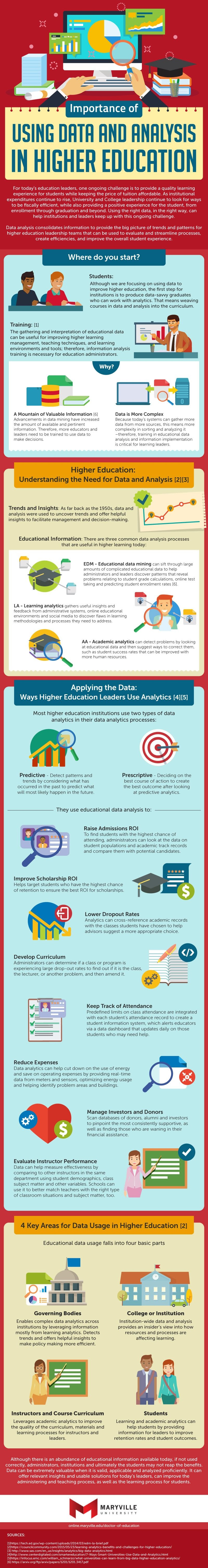 Using Data and Analysis in Higher Education #infographic