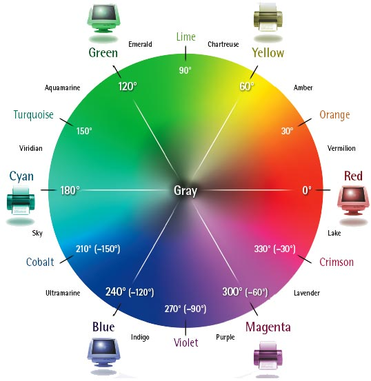 For Example You Can Decrease The Amount Of Any Color In An Image By Increasing Its Opposite On Wheel And Vice Versa