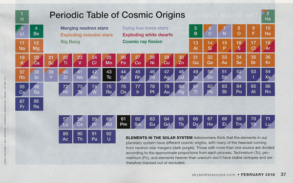 Periodic Table of Cosmic Origins (Source: Sky and Telescope, Feb 2018)