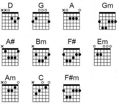 Chord gitar bulan embun kamu anji