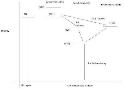 Mohamed sheik sirajuddeen: Carbon di oxide Laser