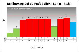 Beklimming Col du Petit Ballon Vogezen
