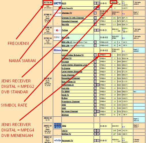 Cara Update Siaran Parabola Palapa D dan Telkom via Situs Lyngsat
