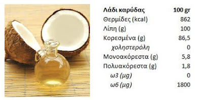Coconut oil, nutrition info