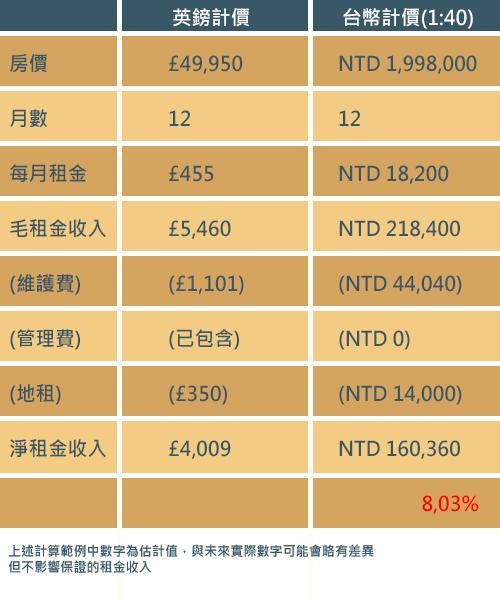 英國投資 試算