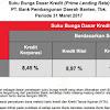 Persyaratan Mengajukan Kredit UMKM BAnk BPD Banten