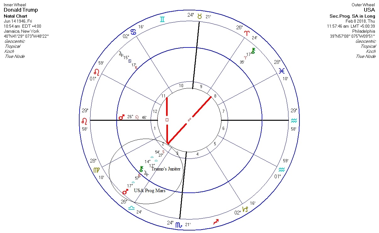 Astrology Trump Boosts And Expands Usa Military