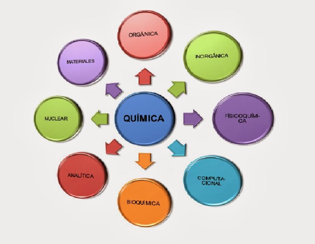 La Quimica : QUE ES LA QUÍMICA COMO CIENCIA Y COMO ÁREA