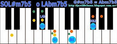 Acorde de piano chord LAbm7b5 o Abm7b5