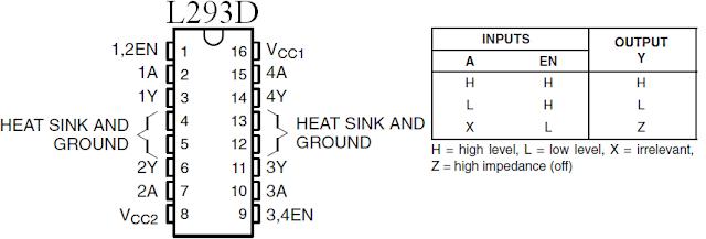 L293D Half H-Bridge motor driver pinout