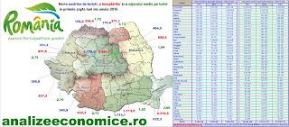 Topurile județelor și regiunilor istorice după numărul de turiști