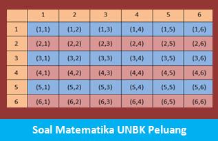 Contoh Soal Matematika UNBK Peluang Permutasi dan Kombinasi