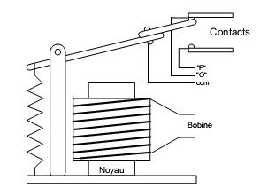 sch mas lectriques et lectroniques caract ristiques g n rales d 39 un relais. Black Bedroom Furniture Sets. Home Design Ideas