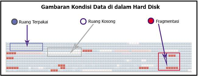 Gambaran data dalam hardisk