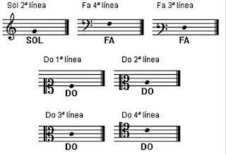 تحميل تطبيق تعلم قراءة المذكرات الموسيقية مجانا وبرابط مباشر