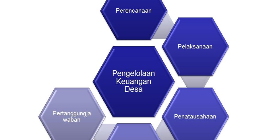 pengelolaan keuangan desa sistem dan prosedur pelaksanaan