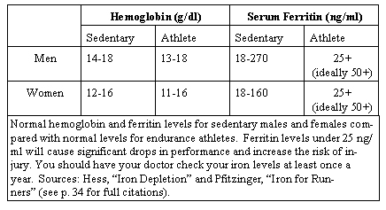 running writings ferritin hemoglobin and iron deficiency in distance runners