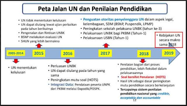Alur kebijakan unbk 2019