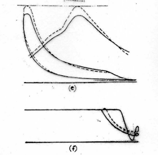Iregularities in marine timing diagram