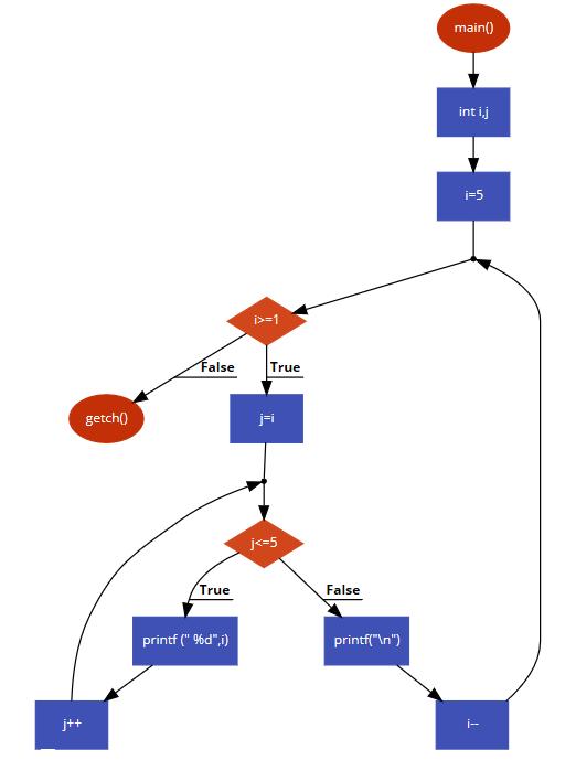 C Programming Example