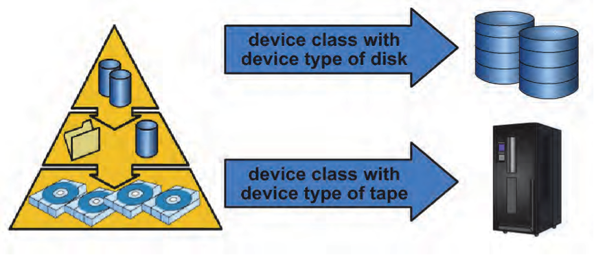 TSM Device Class