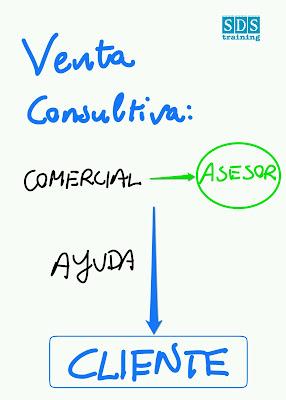 El comercial es el de asesor eficaz que acompaña al cliente
