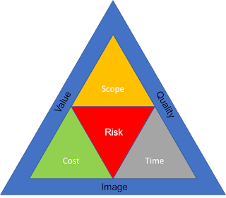 Project Management Reversed Triple Constraint Triangle