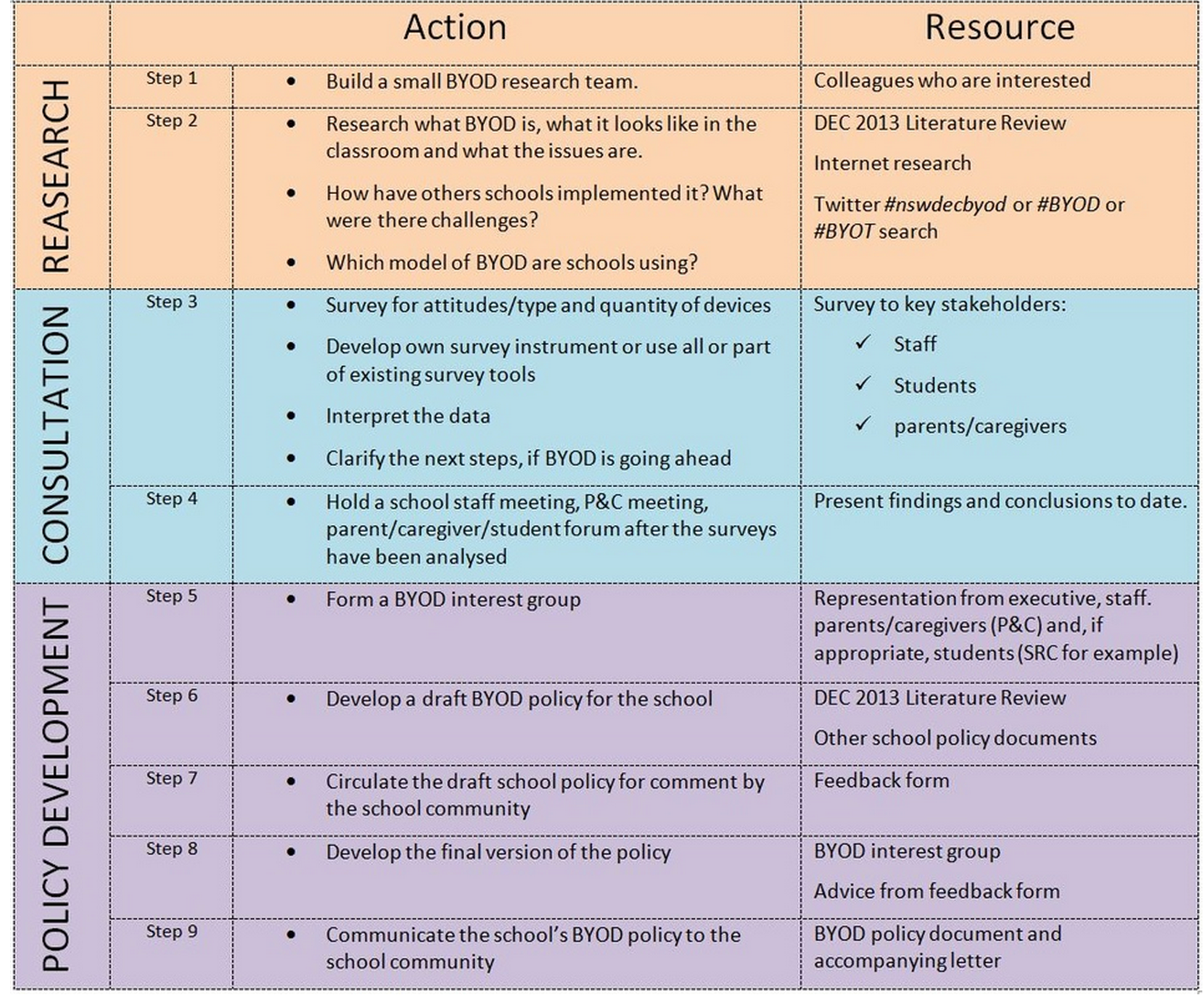 Byod policy template for schools.