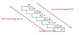 tangga satuan panjang