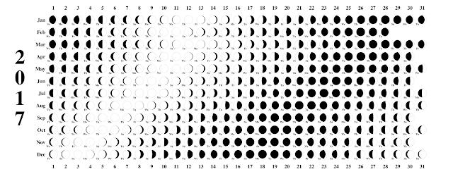 Moon Phase 2017 Calendar, Moon Schedule 2017 Calendar, Moon 2017 Calendar, Full Moon 2017 Calendar