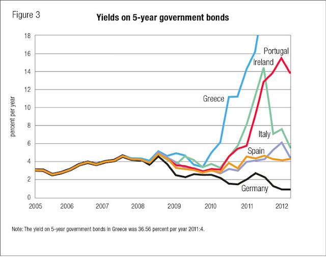 Lãi suất trái phiếu chính phủ